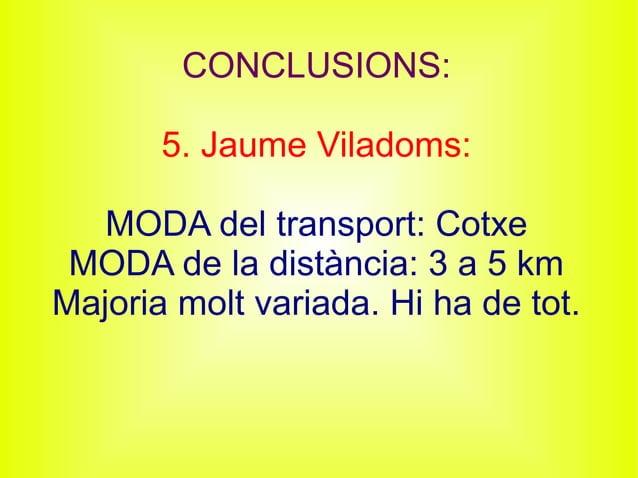 CONCLUSIONS: 5. Jaume Viladoms: MODA del transport: Cotxe MODA de la distància: 3 a 5 km Majoria molt variada. Hi ha de to...