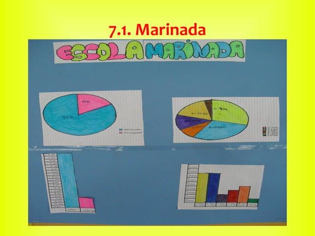 7.1. Marinada