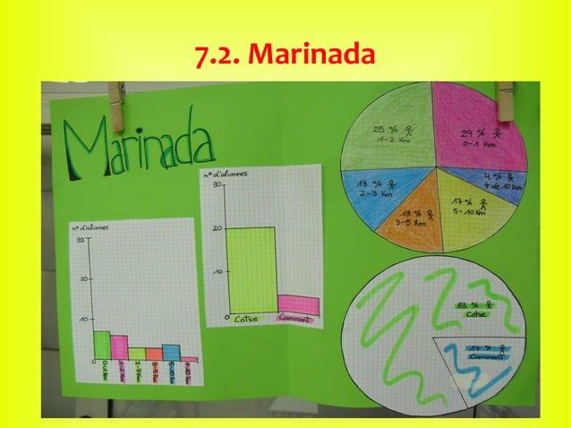7.2. Marinada
