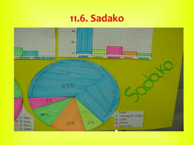 11.6. Sadako