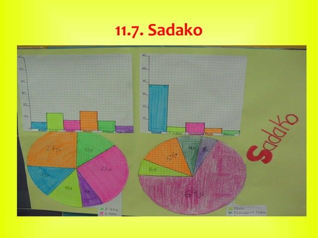 11.7. Sadako