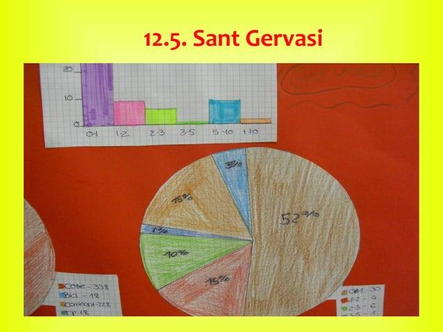 12.5. Sant Gervasi