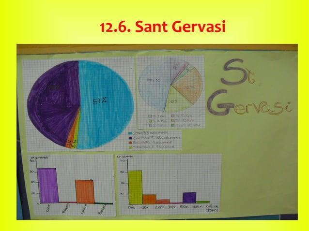 12.6. Sant Gervasi
