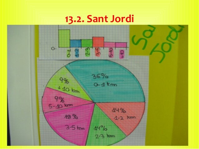 13.2. Sant Jordi