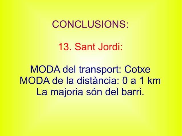 CONCLUSIONS: 13. Sant Jordi: MODA del transport: Cotxe MODA de la distància: 0 a 1 km La majoria són del barri.