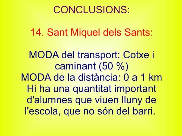 CONCLUSIONS: 14. Sant Miquel dels Sants: MODA del transport: Cotxe i caminant (50 %) MODA de la distància: 0 a 1 km Hi ha ...