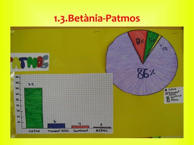1.3.Betània-Patmos
