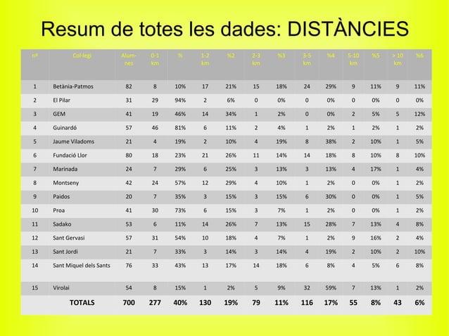 Resum de totes les dades: DISTÀNCIES nº Col·legi Alum- nes 0-1 km % 1-2 km %2 2-3 km %3 3-5 km %4 5-10 km %5 > 10 km %6 1 ...
