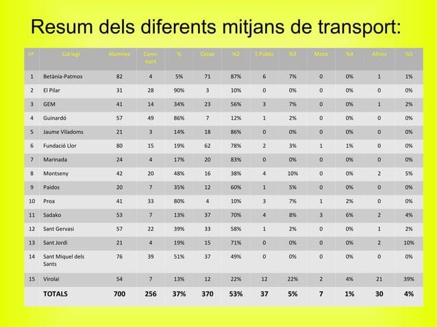 Resum dels diferents mitjans de transport: nº Col·legi Alumnes Cami- nant % Cotxe %2 T.Públic %3 Moto %4 Altres %5 1 Betàn...