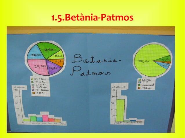 1.5.Betània-Patmos