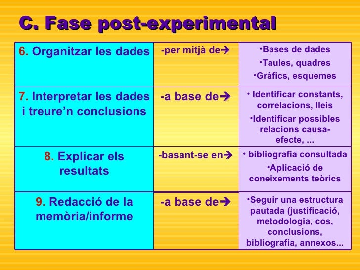 C. Fase post-experimental <ul><li>bibliografia consultada </li></ul><ul><li>Aplicació de coneixements teòrics </li></ul>-b...