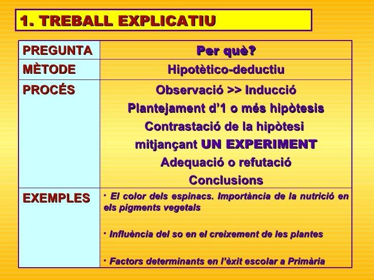 1. TREBALL EXPLICATIU <ul><li>El color dels espinacs. Importància de la nutrició en els pigments vegetals </li></ul><ul><l...