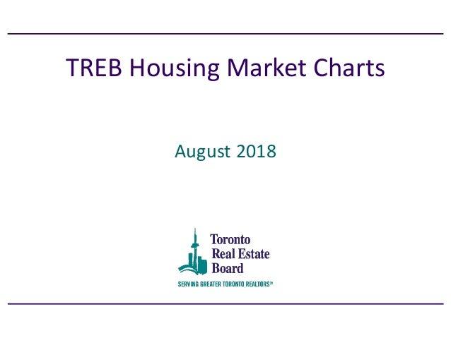 TREB Housing Market Charts August 2018