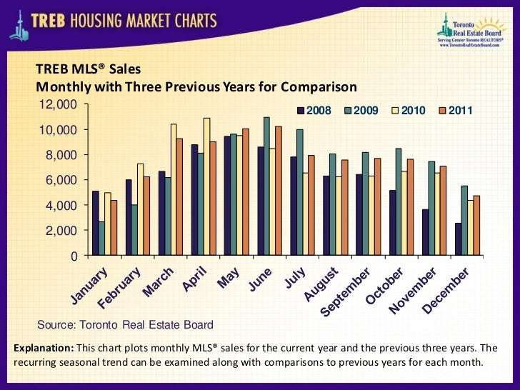 Toronto Real Estate Board Housing Market_Charts-December_2011 Slide 2