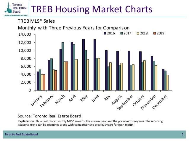 TREB Housing Market Charts March 2019