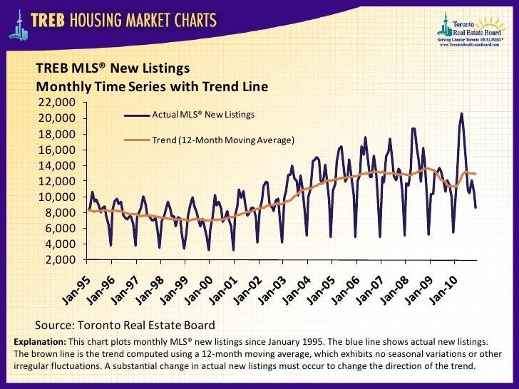Toronto Housing Market Charts November_2010