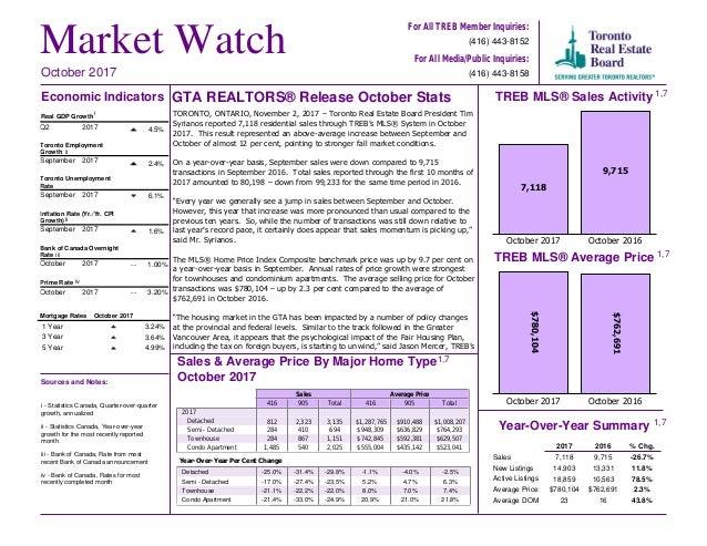 Toronto Employment Growth September 2017 2.4% Month October 2017 1 Year 3 Year 5 Year 3.24% 3.64% 4.99% October 2017 1 Yea...