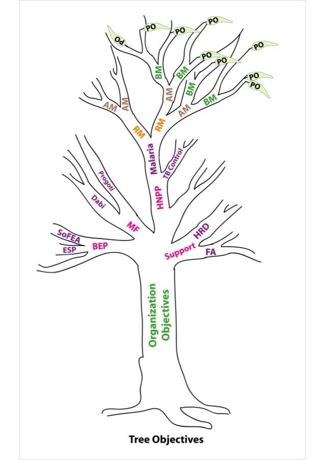 Tree Objectives