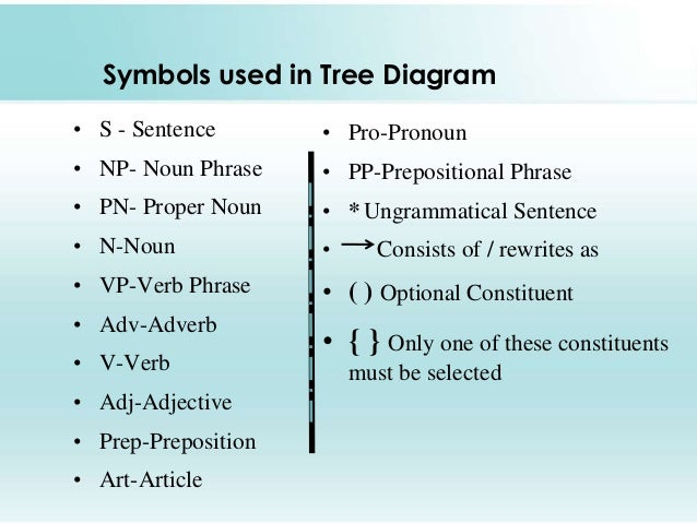 Transformational grammar tree diagram wiring source tree diagram rh slideshare net english language tree diagram english language tree diagram ccuart Choice Image