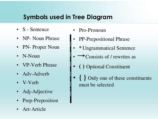 Tree diagram linguistics pdf diy enthusiasts wiring diagrams tree diagram rh slideshare net huge tree diagram sentence tree diagram examples ccuart Gallery
