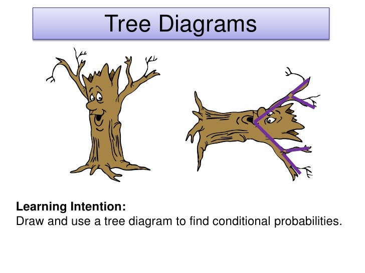 Tree DiagramsLearning Intention:Draw and use a tree diagram to find conditional probabilities.