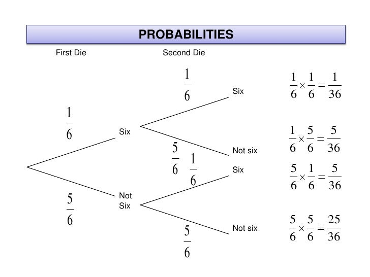 Probability tree diagram maker 28 images tree diagram generator probability tree diagram maker tree diagram generator probability images how to guide ccuart Images