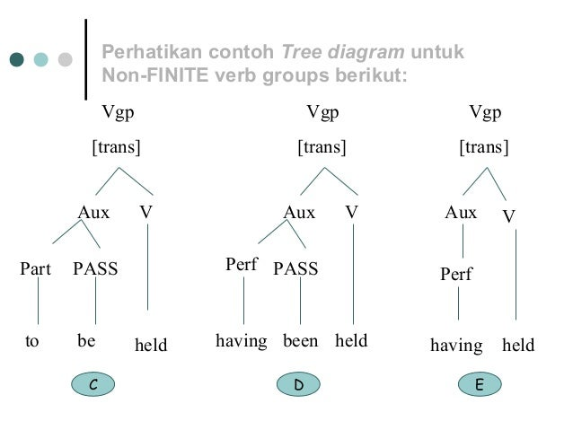 Tree diagram semantic 8 perhatikan contoh tree diagram ccuart Choice Image