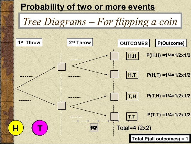 Tree diargam 3 copy tree diagrams ccuart Choice Image