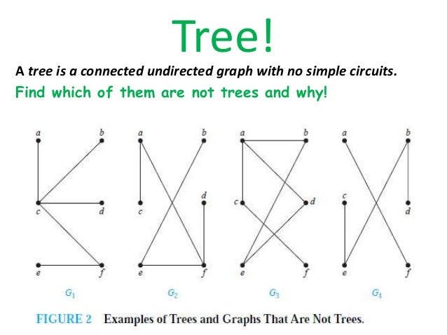 a tree with n vertices has n − 1 edges
