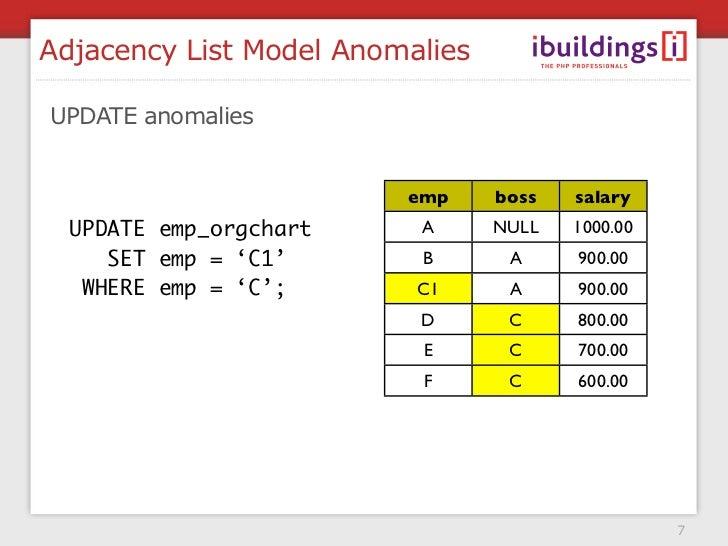 Adjacency List Model Anomalies  UPDATE anomalies    START TRANSACTION;                          emp     boss   salary   UP...