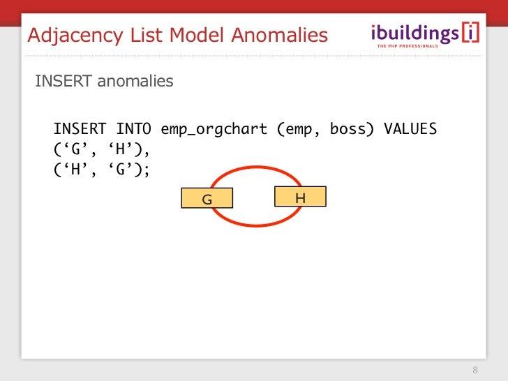 Adjacency List Model Anomalies  INSERT anomalies    INSERT INTO emp_orgchart (emp, boss) VALUES   ('G', 'H'),   ('H', 'G')...
