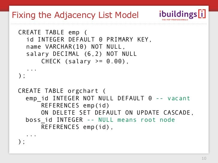 how to create an adjacency list in java