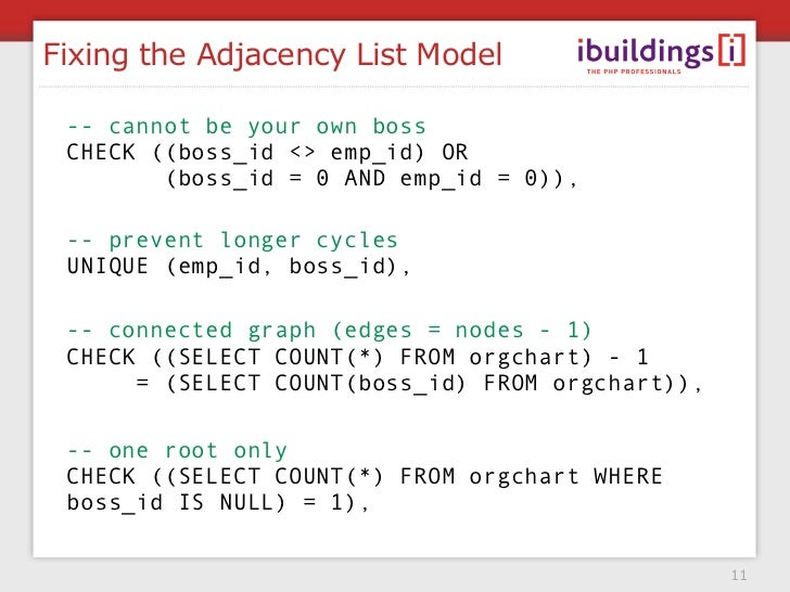 Fixing the Adjacency List Model   -- cannot be your own boss  CHECK ((boss_id <> emp_id) OR         (boss_id = 0 AND emp_i...