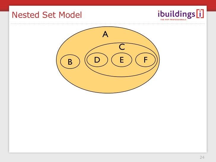 Nested Set Model                         A                            C             B      D       E   F                  ...