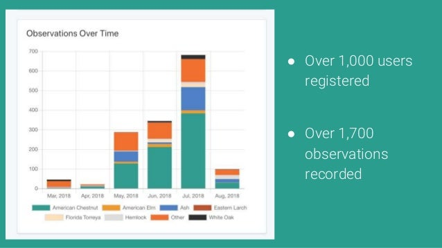 ● Over 1,000 users registered ● Over 1,700 observations recorded