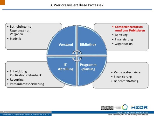 Treffen der EU-Referenten der HGF, Dresden 8.5.2012 Mitglied der Helmholtz-GemeinschaftSeite 9 Edith Reschke| HZDR, Biblio...