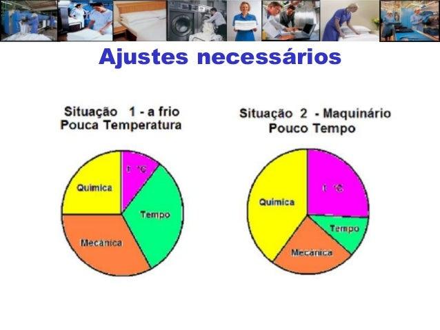 Treinamento compactado em lavanderia  iii Slide 6