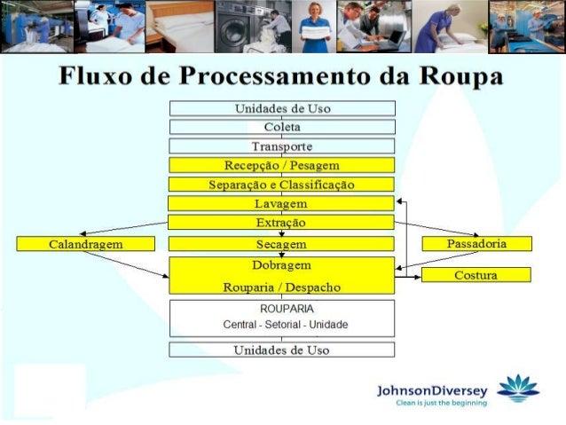 HIGIENIZAÇÃO DA ROUPAColeta da Roupa       - Coleta seletiva na unidade de uso                      - Sacos resistentes de...