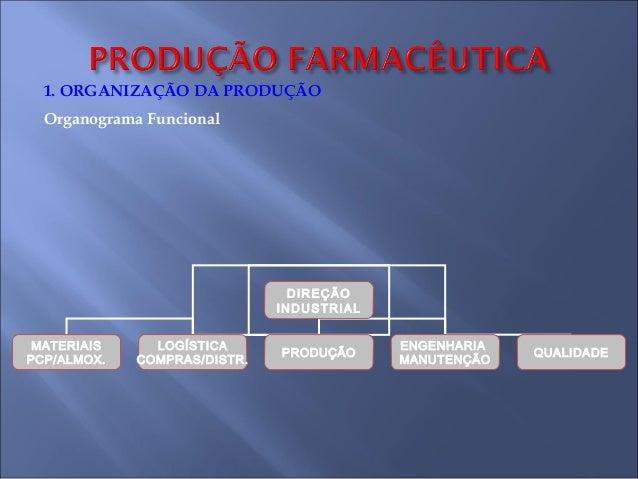 1. ORGANIZAÇÃO DA PRODUÇÃO Organograma Funcional  DIREÇÃO INDUSTRIAL MATERIAIS PCP/ALMOX.  LOGÍSTICA COMPRAS/DISTR.  PRODU...