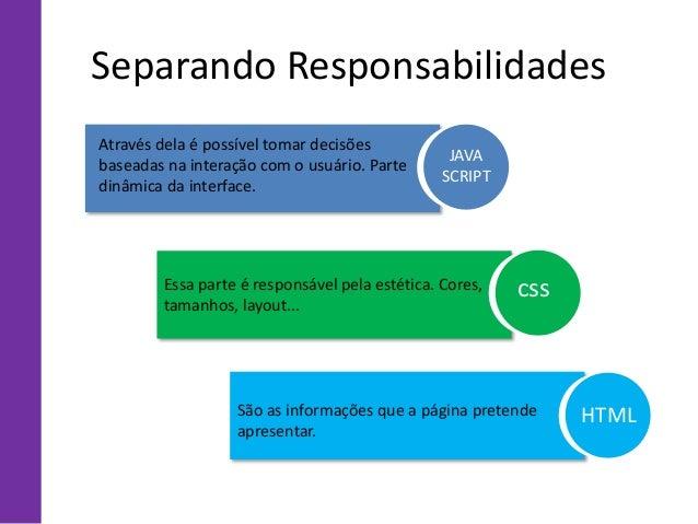 São as informações que a página pretende apresentar. Separando Responsabilidades Essa parte é responsável pela estética. C...