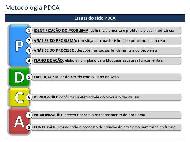 Metodologia PDCA Etapas do ciclo PDCA IDENTIFICAÇÃO DO PROBLEMA: definir claramente o problema e sua importância1 ANÁLISE ...