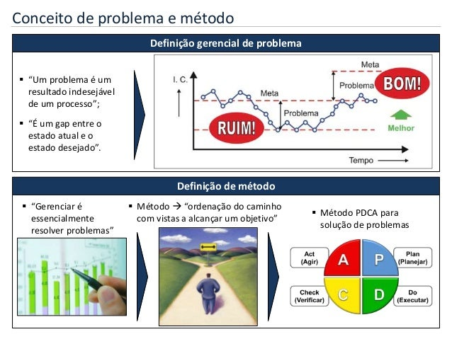 PDCA - Treinamento completo Slide 2