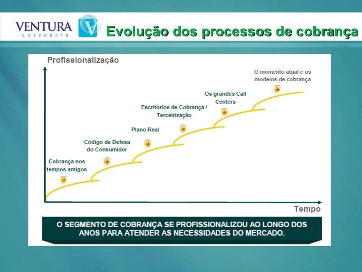 Evolução dos processos de cobrança