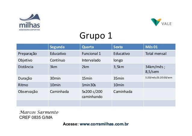 Grupo 1 Segunda Quarta Sexta Mês 01 Preparação Educativo Funcional 1 Educativo Total mensal Objetivo Contínuo Intervalado ...