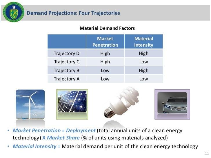 Demand Projections: Four Trajectories                                  Material Demand Factors                            ...