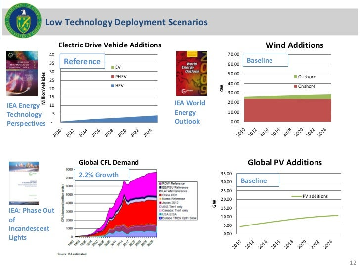 Low Technology Deployment Scenarios                                  Electric Drive Vehicle Additions                     ...