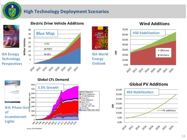 High Technology Deployment Scenarios                                      Electric Drive Vehicle Additions                ...