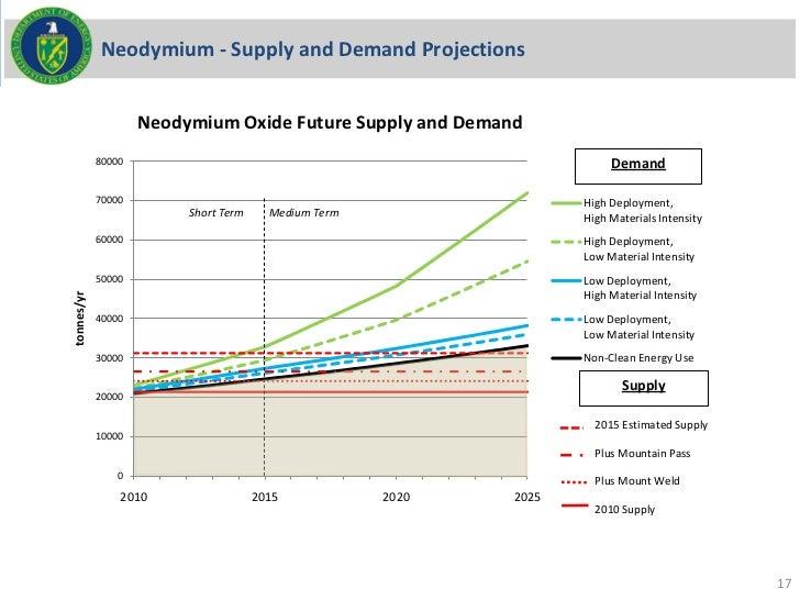 Neodymium - Supply and Demand Projections                    Neodymium Oxide Future Supply and Demand            80000    ...