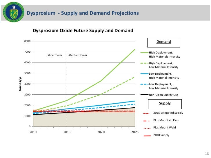 Dysprosium - Supply and Demand Projections                   Dysprosium Oxide Future Supply and Demand            8000    ...