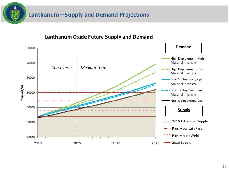 Lanthanum – Supply and Demand Projections                       Lanthanum Oxide Future Supply and Demand            80000 ...